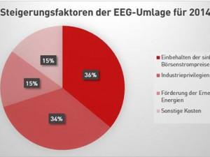 EEG-Umlage 2014