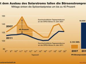 Deutscher Börsenstrom auch im Dezember billiger als französischer