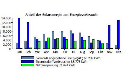 Eigenverbrauch und Photovoltaik