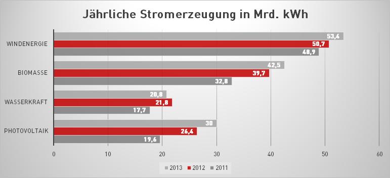Die Erneuerbaren Energien verfügen mittlerweile über einen wachsenden Anteil an der Stromversorgung in der Bundesrepublik.