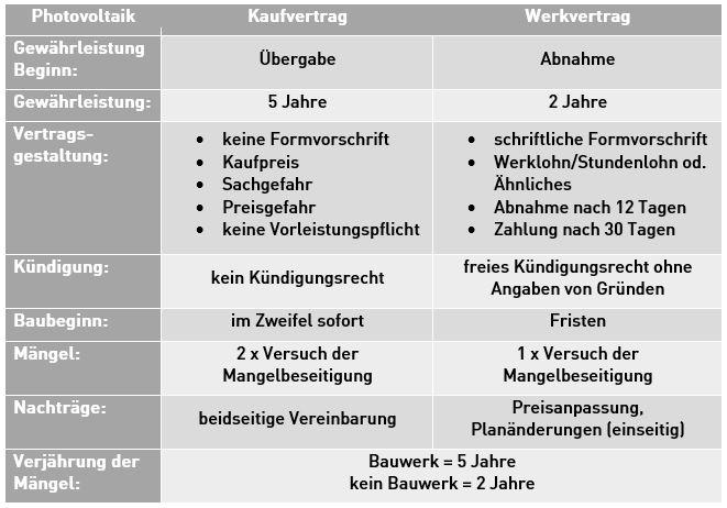 Kaufvertrag Bei Photovoltaikanlagen Ingenieurbüro Kehl