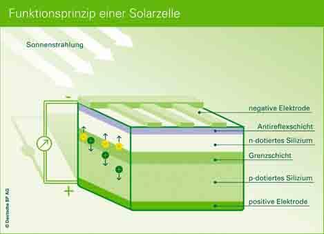 Kamineffekt photovoltaik